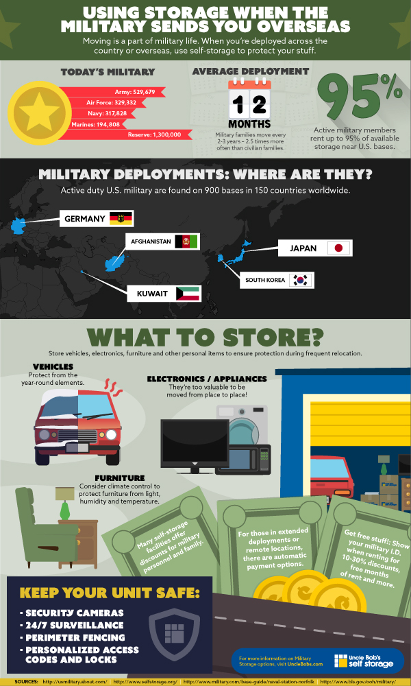 military-infographic-sources