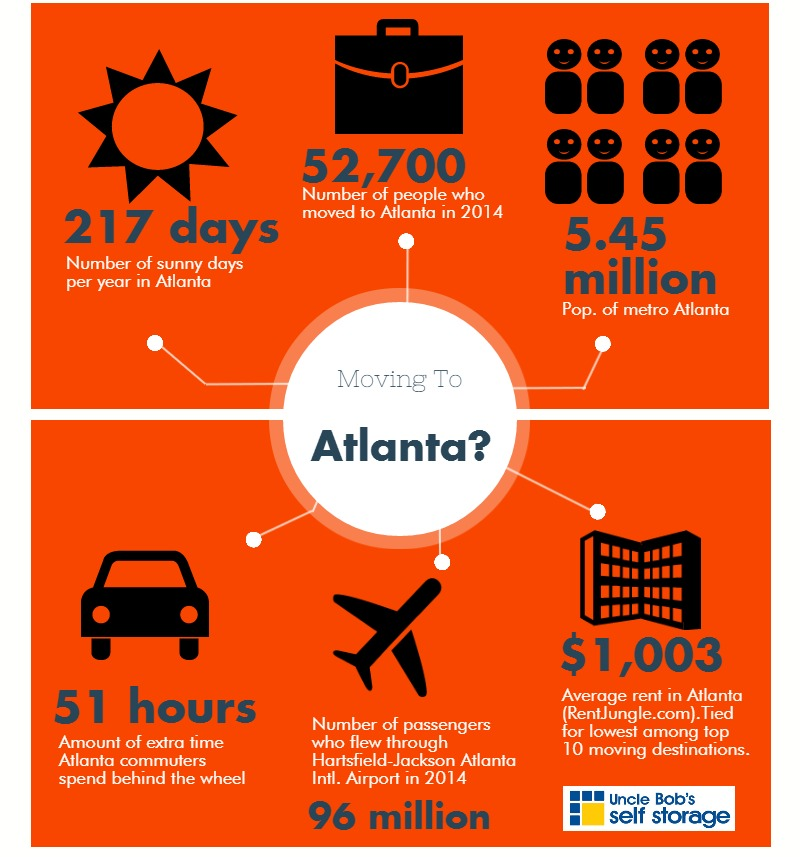 Moving to Atlanta infographic