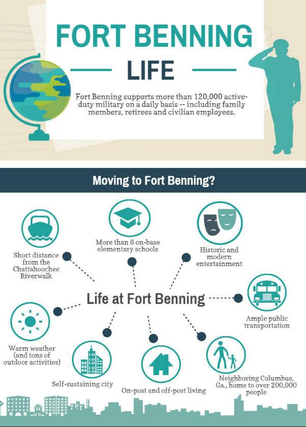 fort benning infographic