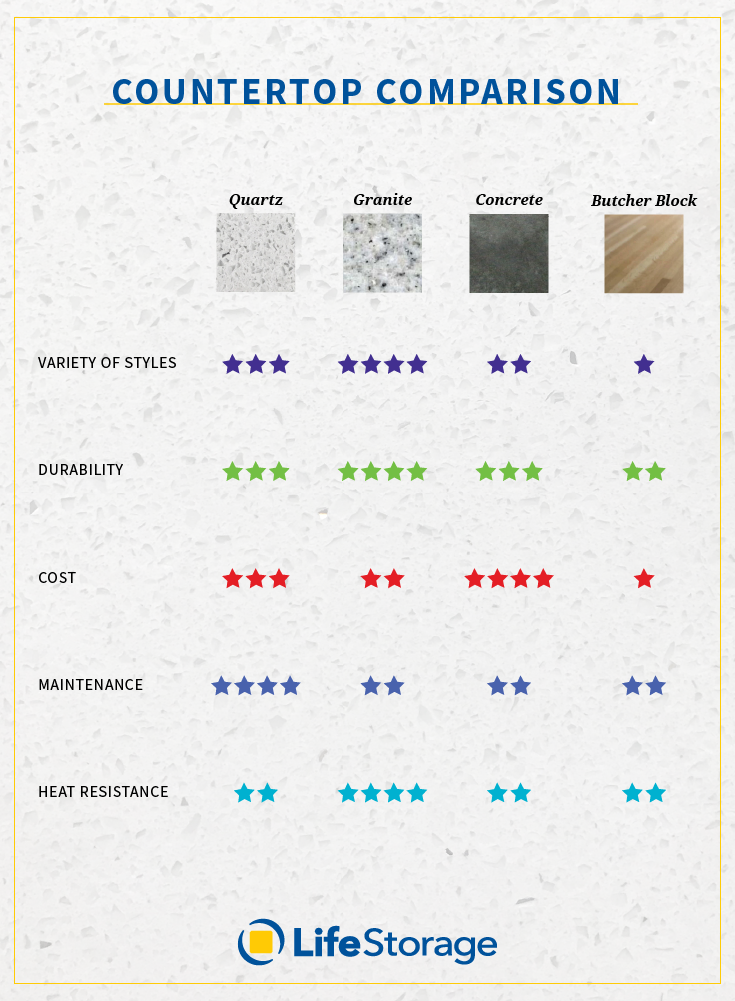 Countertop Comparison Guide : pin our quick countertop comparison guide