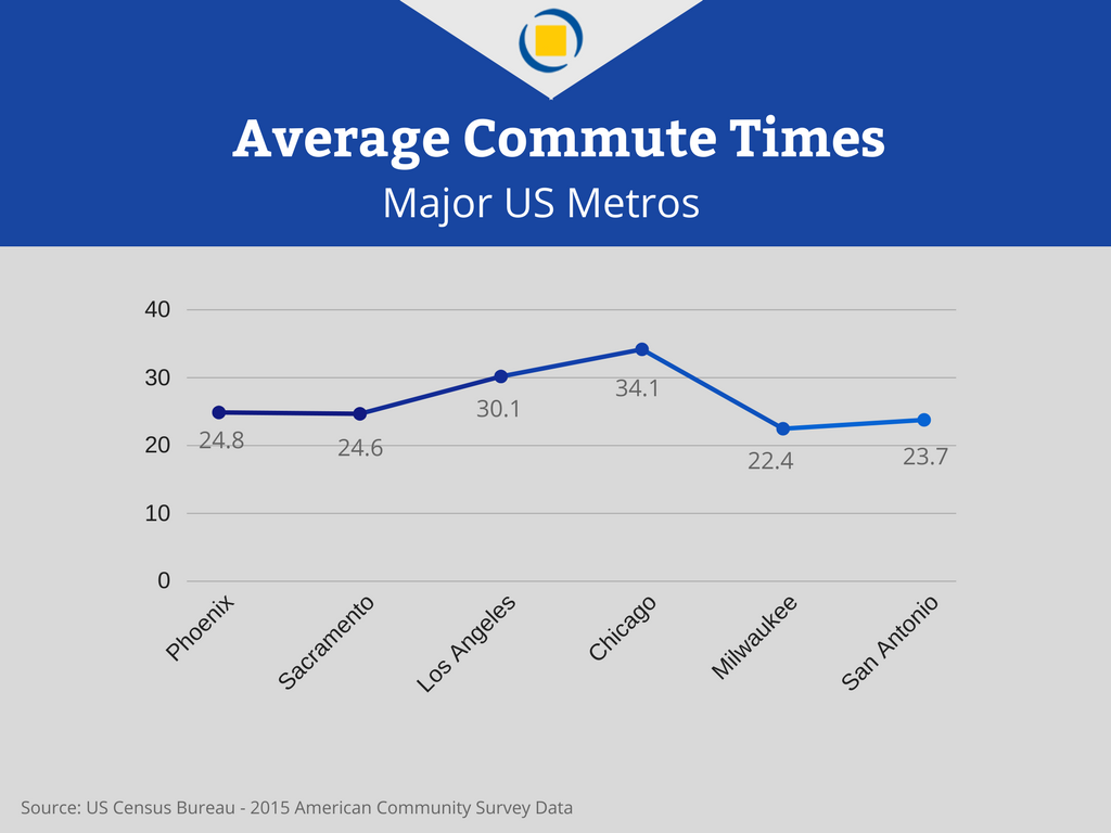 Transportation in Phoenix -- Average commute times of Phoenix and other US metros