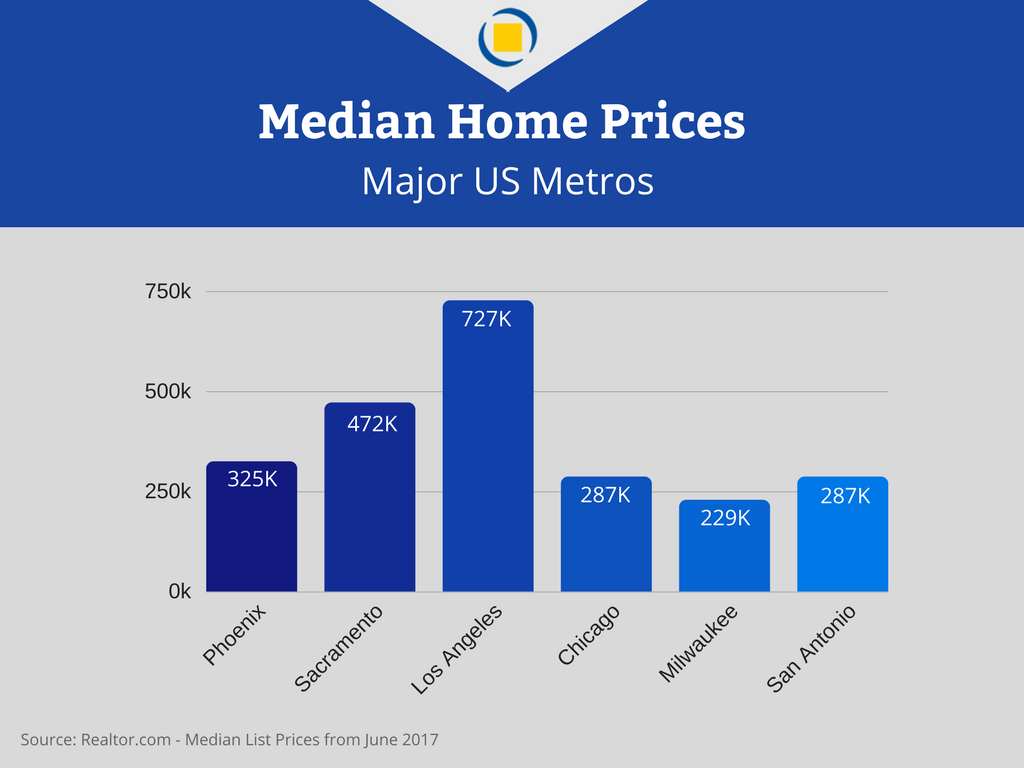 Housing market in Phoenix AZ: Median home prices in Phoenix and other US Metros