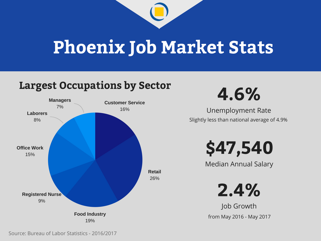 Phoenix Job Market Stats -- Unemployment rate in Phoenix AZ