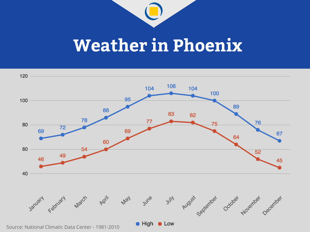 Weather in Phoenix -- Graph of Average Temperatures in Phoenix AZ