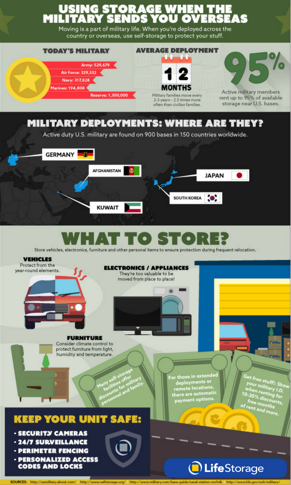 How To Use Storage During Your Military Deployment Life