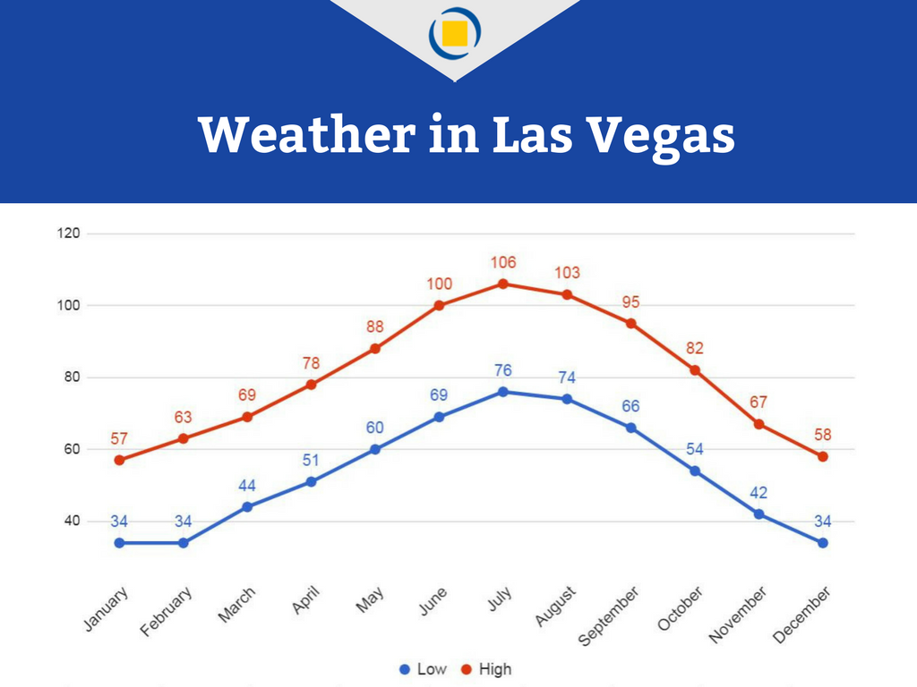 Moving to Las Vegas - The Temperatures Highs and Lows Throughout the Year