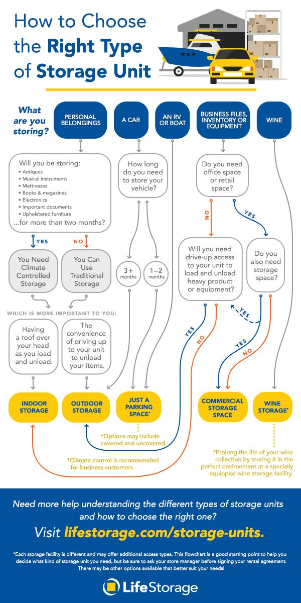 How to Choose the Right Storage Unit for Your Needs? Follow This Flowchart to Decide Between the Many Different Types of Storage Units